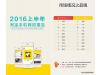 2016淘宝手机网购报告:iPhone最热门、女性钟爱美图手机