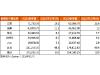 Gartner:三星Q3销售下滑创新低 国产手机持续增长